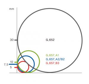 Bending Loss Insensitive Fiber ITU-T G.657.A1(VAD Process)