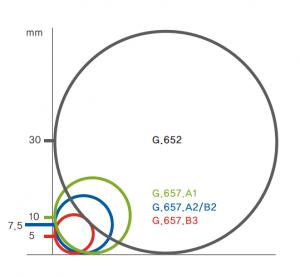 ITU-T G.657.A2-2